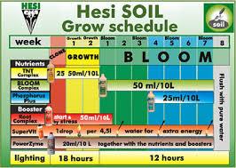 Hesi Soil Chart When To Start Hesi Soil Nutrients Non Organic Compost Uk420
