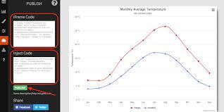 Embeddable Charts Faq Highcharts
