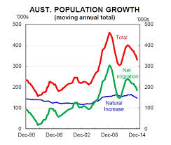 Australian Charts 2015 Charts Australias Population Hit A Record High In 2014