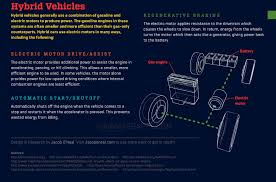 how a car engine works animagraffs follow email twitter facebook
