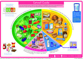 Healthy Vs Unhealthy Food Chart Lymphoma Action Diet And Nutrition