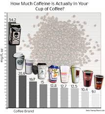 Death Wish Coffee Chart How Much Caffeine Is In Your Morning Coffee List Of Top