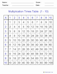 Multiplication Facts Worksheet New Subtraction Frenzy Worksheets ...