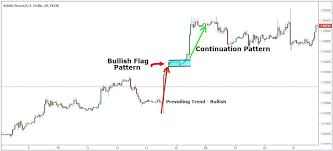 Forex Chart Patterns Strategy Chart Pattern Trading Strategy Step By Step Guide