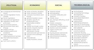 Pestle Chart Pest Analysis Chart Pestle Analysis Economic Analysis