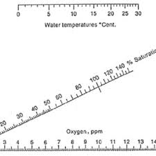 O2 Saturation Chart 7 Oxygen Saturation Chart For Calculating Dissolved Oxygen