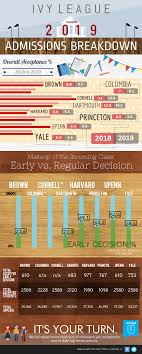 infographic ivy league admissions breakdown acceptu ivy league 2015 infographic