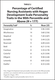 do personality traits predict work outcomes of certified nursing percentage of certified nursing assistants hogan development scale personality traits in the 90th percentile and