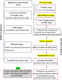 Flow Chart Of The Procedure For Linear Infrastructure