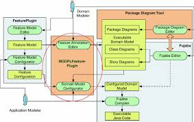 Domain Model Mapping Feature Models Onto Domain Models Ensuring