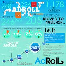 Adroll Technology Growth Award Winner Builtwith Blog