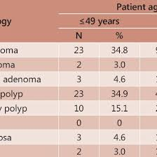 Colon Polyp Size Chart Histopathological Features Of Resected Polyps According To