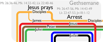 Holy Week Timeline Visualization Bible Gateway Blog