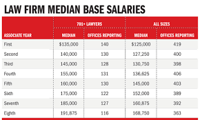 25 Best Big Law Firm Partner Salary