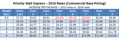 Usps Postage Rates Chart 2016 Usps Announces Postage Rate Increase Starts January 17
