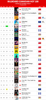 2014 Album Charts 2014 Charts Canadian Music Blog Page 2