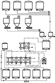 Реферат Технологическая линия производства мороженого  Технологическая линия производства мороженого