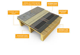 products floor construction underfloor heating systems electric underfloor heating flexel