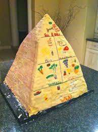 Food Pyramid Project Food Pyramid Durban Dining