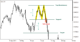 Forex Chart Patterns Double Top Pattern Double Top Reversal Forex Chart