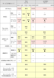 三井 住友 銀行 振込 手数料