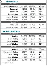 Bathroom Remodel Costs Estimator