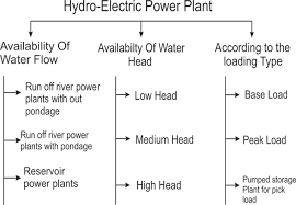 Types Of Hydroelectric Power Plant Or Hydroelectric Power