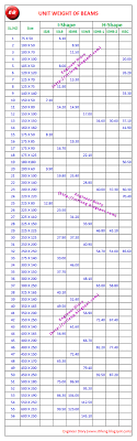 Structural Steel Unit Weight Chart Engineer Diary Unit Weight Of All Beams
