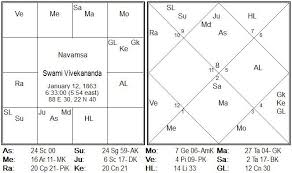 Graha Rasi Phala The Case Of Swami Vivekananda Thoughts