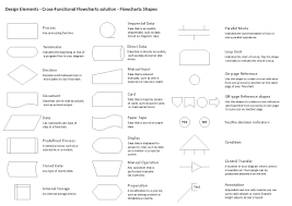 Standard Flowchart Symbols And Their Usage Basic Process
