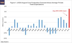 Market Reaction To Usdas August Corn Crop Reports Farmdoc