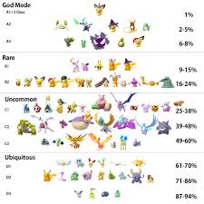 Shiny Tiers And February Shiny Survey Results Thesilphroad