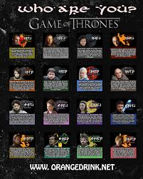 15 Myers Briggs Personality Type Charts Of Fictional Characters