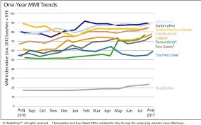 Monthly Report Price Index Trends August 2017 Steel