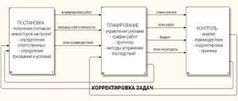 Курсовая работа Планирование и управление проектом 1 1 Типичные ошибки планирования