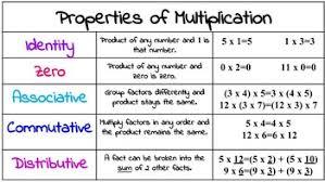 Multiplication Properties Chart Multiplication Properties Poster