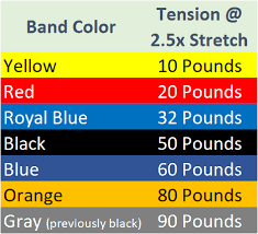 Resistance Bands Color Chart Gorilla Bow Resistance Band Specifications