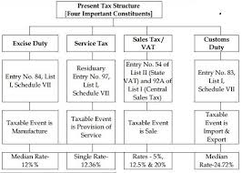 Basics Of Gst Implementation In India Gst India Goods