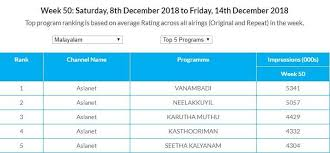 Trp Chart Of This Week Kasthooriman Vanambadi Continues To Rule The Trp Charts