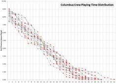 Soccer Playing Time Chart 23 Best Soccer Visualizations Images Columbus Crew Soccer