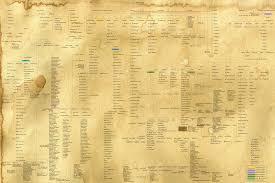 Mahabharata Family Tree Chart Pdf In Hindi Bharatas Family Tree Ramanis Blog