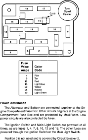can you get me a fuse box diagram for a 1993 ford taurus graphic