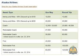 Alaska Mileage Chart An Introduction To Alaska Airlines Award Chart Award