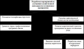 Отчет по практике Организация обслуживания гостей в гостинице  5 Предложения по улучшению хозяйственной деятельности гостиницы