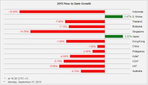 Comparison Chart Return To Index Jci Regional Beritasaham24 Tk