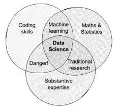 Data Scientist Venn Diagram Data Science In Government Open Innovation Team