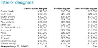 Annual Salary Of An Interior Designer Awesome Design Ideas