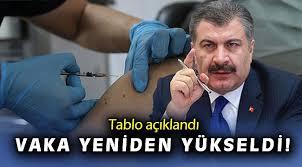 Türkiye'de son 24 saatte 839 kişiye bakanlığın internet sitesinde yer alan ve sağlık bakanı fahrettin koca'nın da twitter'dan paylaştığı türkiye günlük koronavirüs tablosunun güncel. 18 Mayis Koronavirus Tablosu Aciklandi Kovid Oncu Sehir Gazetesi