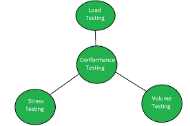 Types Of Software Testing Conformance Software Testing Geeksforgeeks