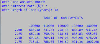 Solved Write A C Program To Calculate A Table Of Loan P